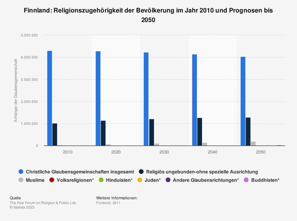 Statistik: Finnland: Religionszugehörigkeit der Bevölkerung im Jahr 2010 und Prognosen bis 2050 | Statista