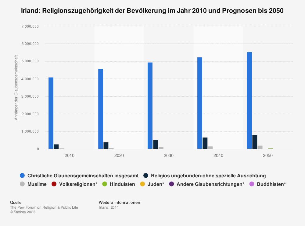 Statistik: Irland: Religionszugehörigkeit der Bevölkerung im Jahr 2010 und Prognosen bis 2050 | Statista