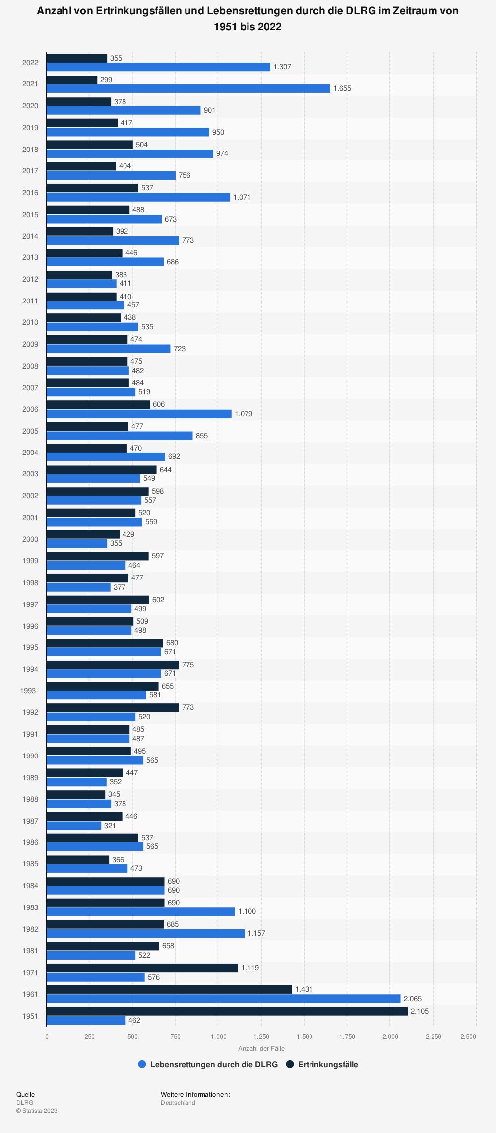 Statistik: Anzahl von Ertrinkungsfällen und Lebensrettungen durch die DLRG im Zeitraum von 1951 bis 2018 | Statista