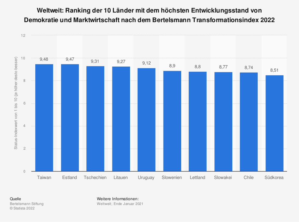 Statistik: Weltweit: Ranking der 10 Länder mit dem höchsten Entwicklungsstand von Demokratie und Marktwirtschaft nach dem Bertelsmann Transformationsindex 2018 | Statista