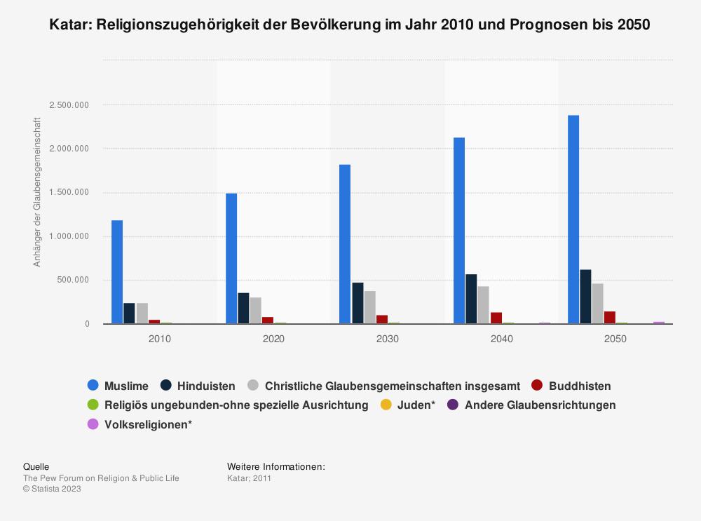 Statistik: Katar: Religionszugehörigkeit der Bevölkerung im Jahr 2010 und Prognosen bis 2050 | Statista