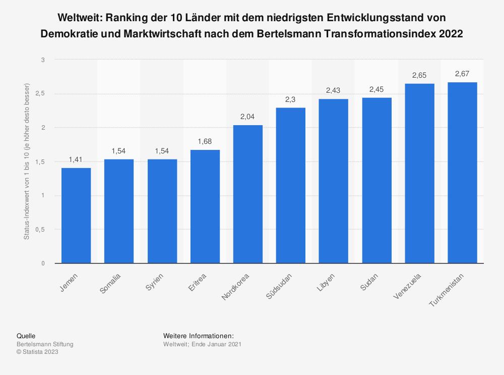 Statistik: Weltweit: Ranking der 10 Länder mit dem niedrigsten Entwicklungsstand von Demokratie und Marktwirtschaft nach dem Bertelsmann Transformationsindex 2020  | Statista