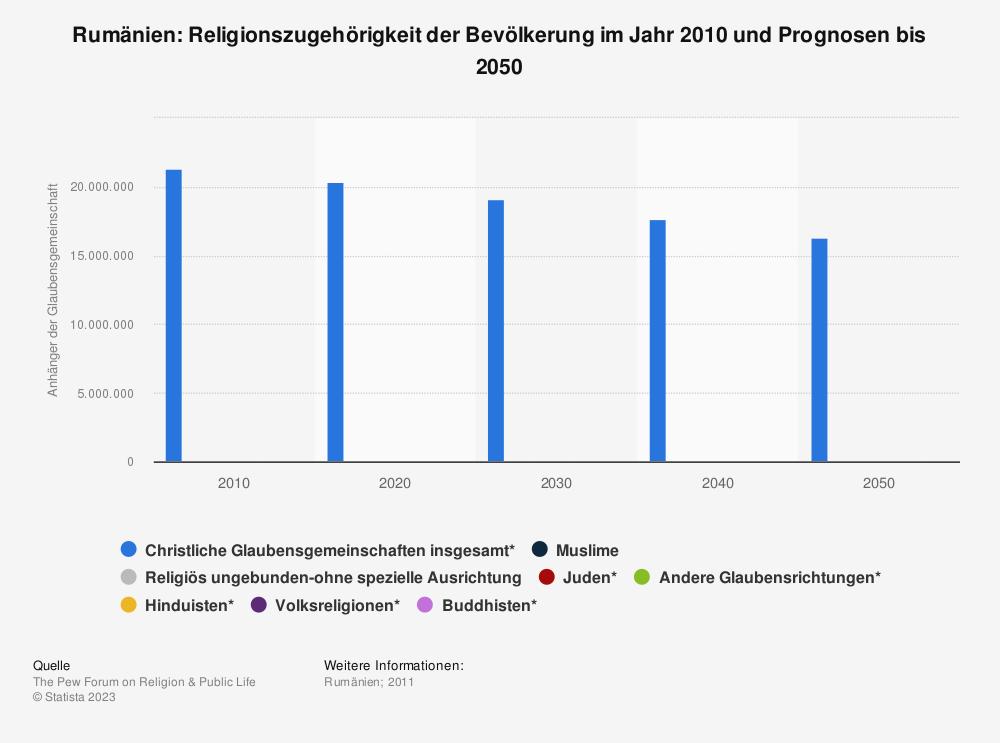 Statistik: Rumänien: Religionszugehörigkeit der Bevölkerung im Jahr 2010 und Prognosen bis 2050 | Statista