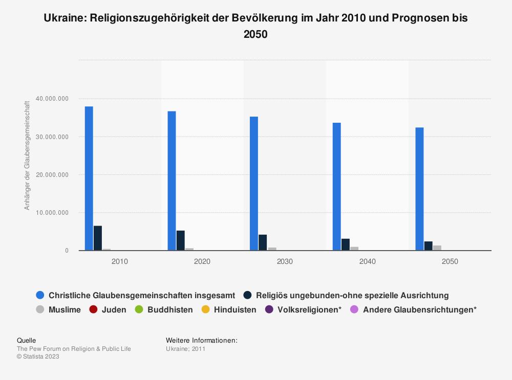 Statistik: Ukraine: Religionszugehörigkeit der Bevölkerung im Jahr 2010 und Prognosen bis 2050 | Statista