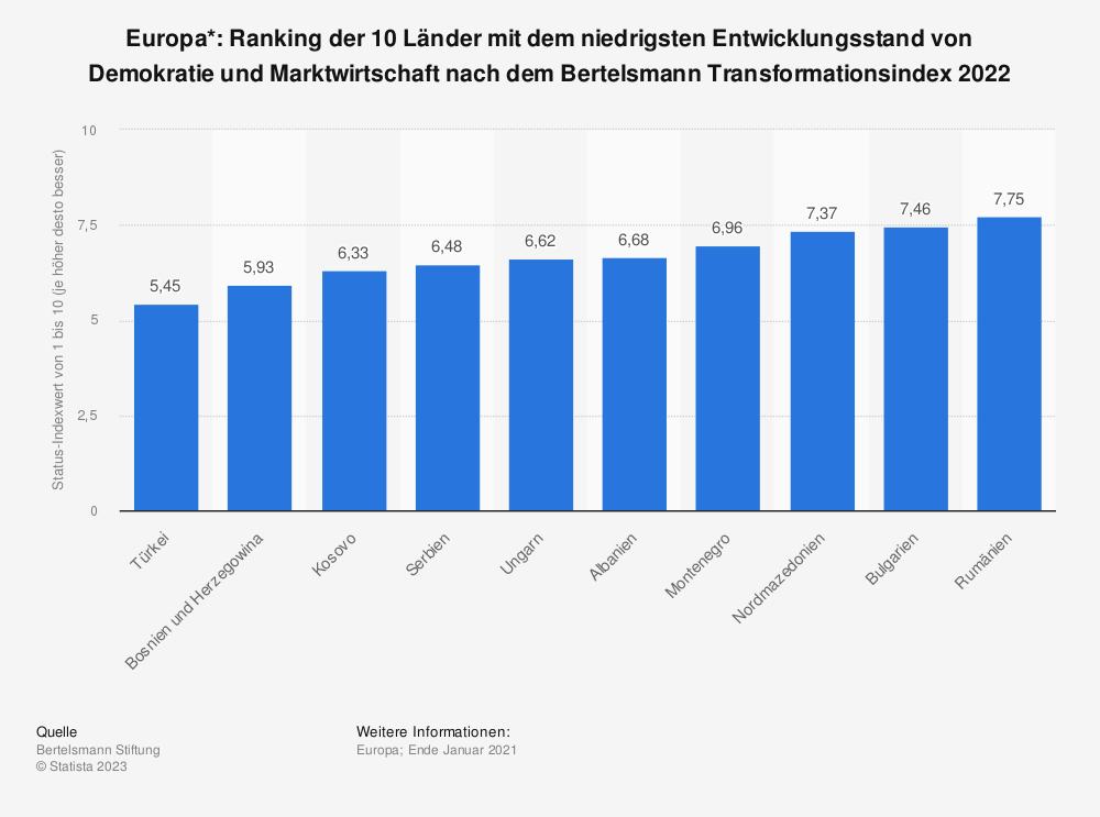 Statistik: Europa*: Ranking der 10 Länder mit dem niedrigsten Entwicklungsstand von Demokratie und Marktwirtschaft nach dem Bertelsmann Transformationsindex 2018 | Statista