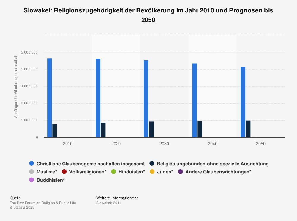 Statistik: Slowakei: Religionszugehörigkeit der Bevölkerung im Jahr 2010 und Prognosen bis 2050 | Statista
