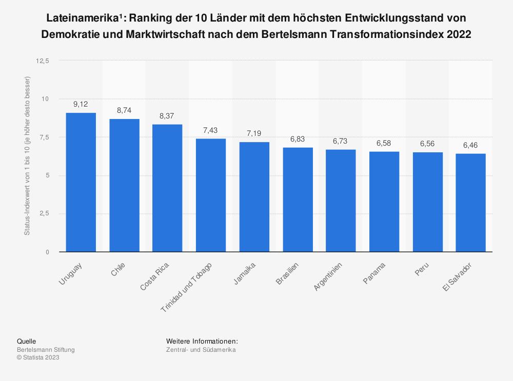 Statistik: Lateinamerika*: Ranking der 10 Länder mit dem höchsten Entwicklungsstand von Demokratie und Marktwirtschaft nach dem Bertelsmann Transformationsindex 2018  | Statista