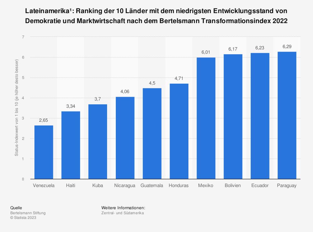 Statistik: Lateinamerika*: Ranking der 10 Länder mit dem niedrigsten Entwicklungsstand von Demokratie und Marktwirtschaft nach dem Bertelsmann Transformationsindex 2018  | Statista