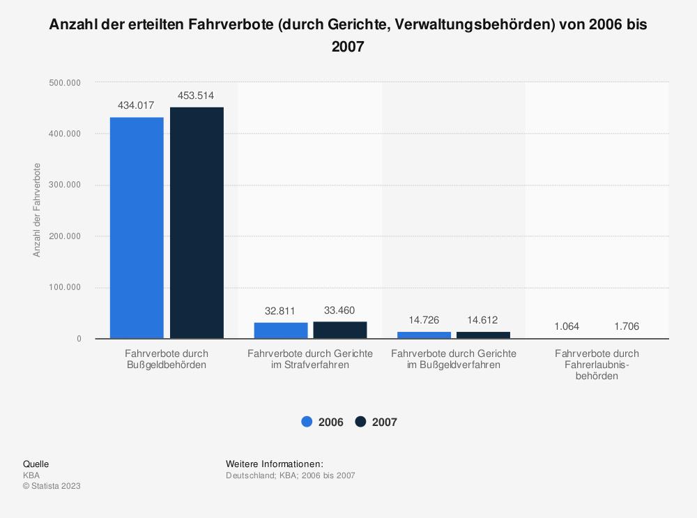Statistik: Anzahl der erteilten Fahrverbote (durch Gerichte, Verwaltungsbehörden) von 2006 bis 2007 | Statista