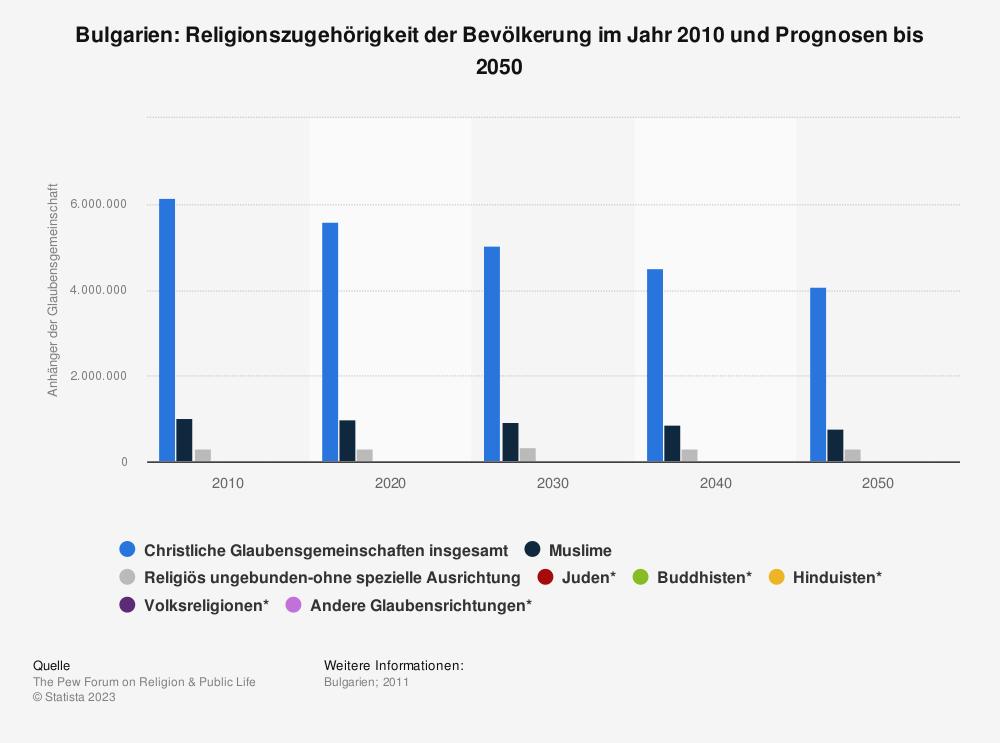 Statistik: Bulgarien: Religionszugehörigkeit der Bevölkerung im Jahr 2010 und Prognosen bis 2050 | Statista