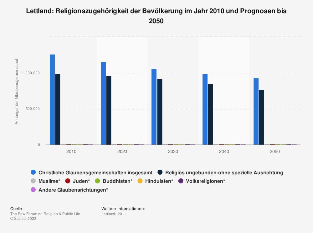 Statistik: Lettland: Religionszugehörigkeit der Bevölkerung im Jahr 2010 und Prognosen bis 2050 | Statista