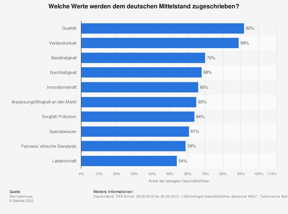 Statistik: Welche Werte werden dem deutschen Mittelstand zugeschrieben? | Statista