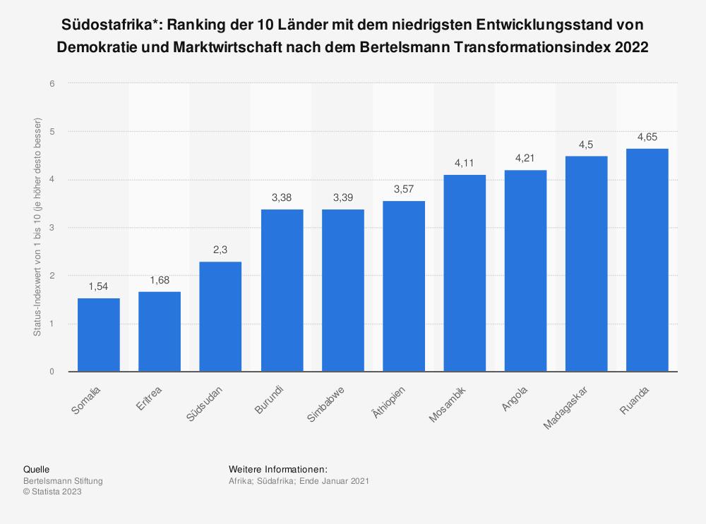 Statistik: Südostafrika*: Ranking der 10 Länder mit dem niedrigsten Entwicklungsstand von Demokratie und Marktwirtschaft nach dem Bertelsmann Transformationsindex 2020 | Statista