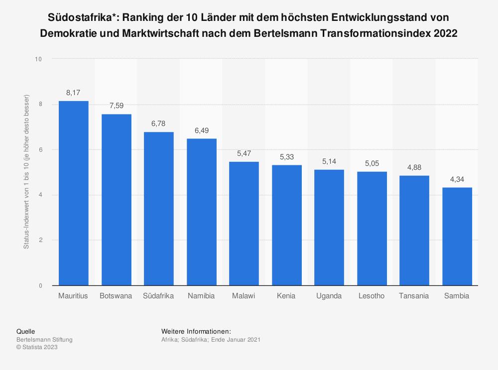 Statistik: Südostafrika*: Ranking der 10 Länder mit dem höchsten Entwicklungsstand von Demokratie und Marktwirtschaft nach dem Bertelsmann Transformationsindex 2018  | Statista