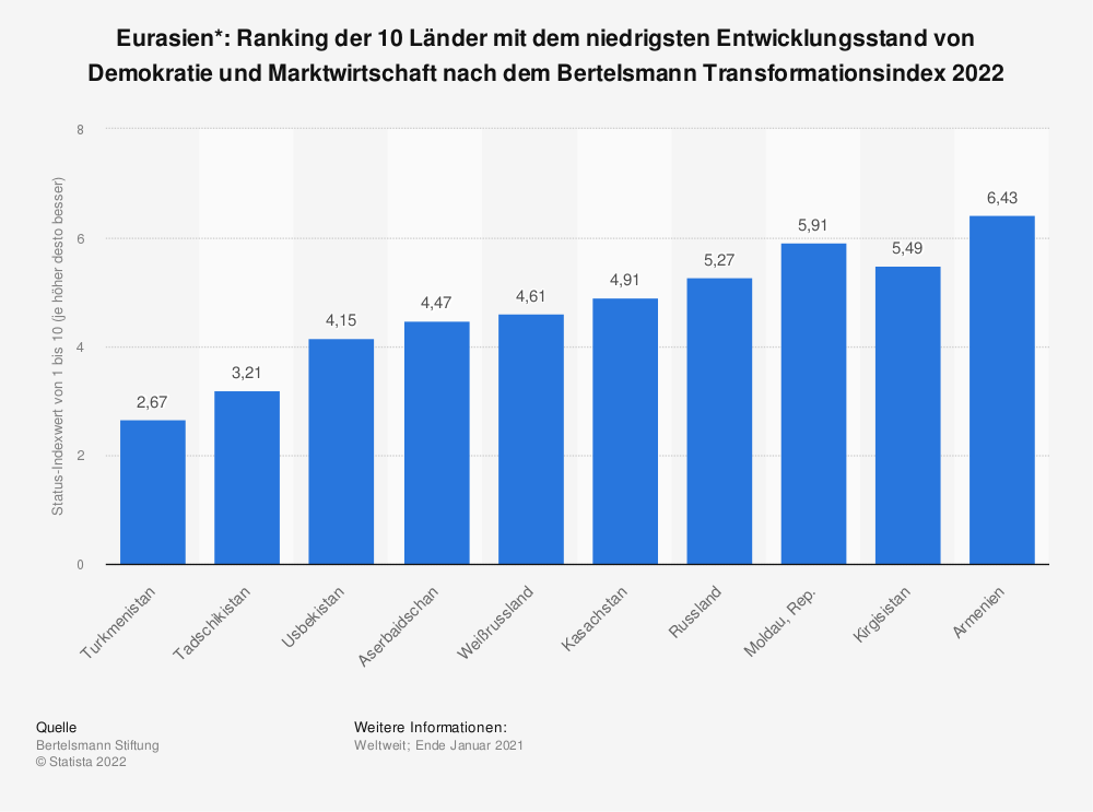 Statistik: Eurasien*: Ranking der 10 Länder mit dem niedrigsten Entwicklungsstand von Demokratie und Marktwirtschaft nach dem Bertelsmann Transformationsindex 2020 | Statista