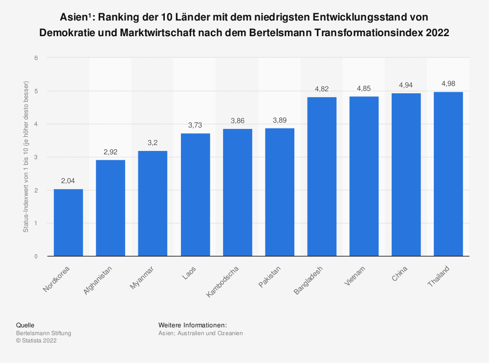 Statistik: Asien*: Ranking der 10 Länder mit dem niedrigsten Entwicklungsstand von Demokratie und Marktwirtschaft nach dem Bertelsmann Transformationsindex 2020 | Statista