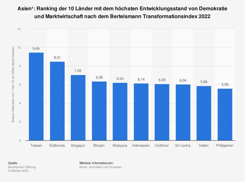 Statistik: Asien*: Ranking der 10 Länder mit dem höchsten Entwicklungsstand von Demokratie und Marktwirtschaft nach dem Bertelsmann Transformationsindex 2020 | Statista