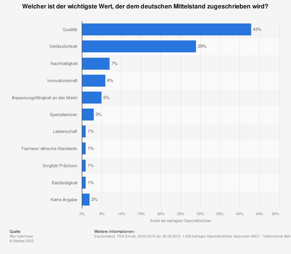 Statistik: Welcher ist der wichtigste Wert, der dem deutschen Mittelstand zugeschrieben wird? | Statista