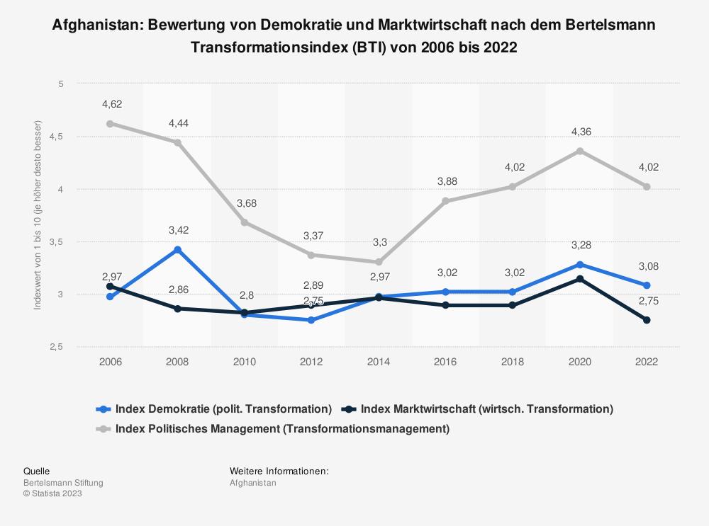 Statistik: Afghanistan: Bewertung von Demokratie und Marktwirtschaft nach dem Bertelsmann Transformationsindex (BTI) von 2006 bis 2020 | Statista
