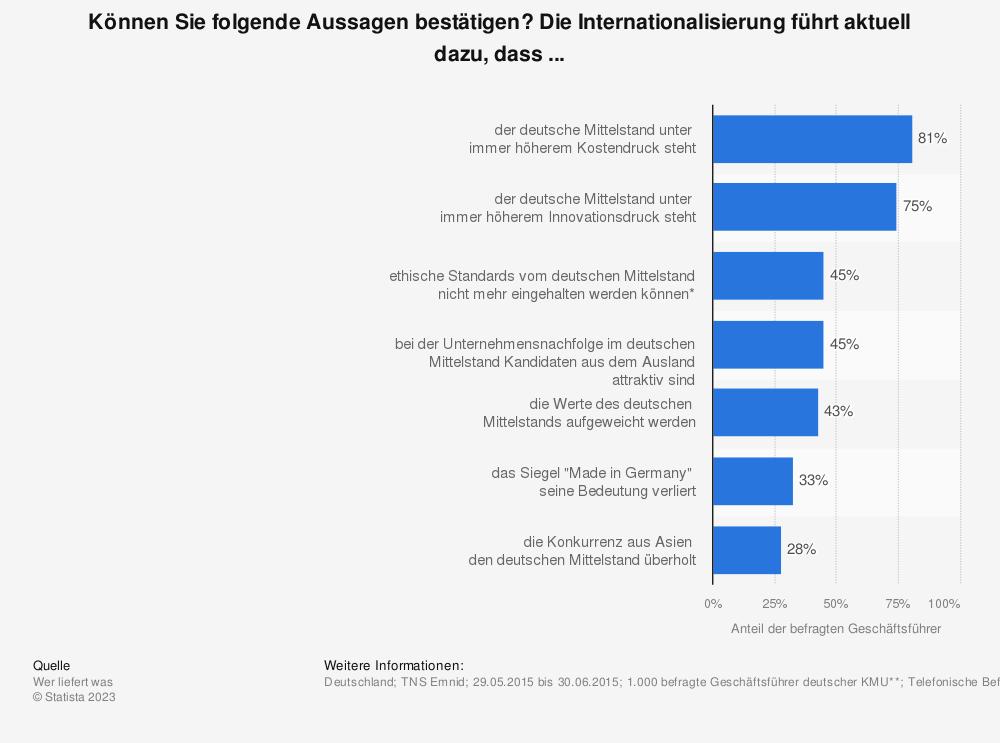 Statistik: Können Sie folgende Aussagen bestätigen? Die Internationalisierung führt aktuell dazu, dass ... | Statista