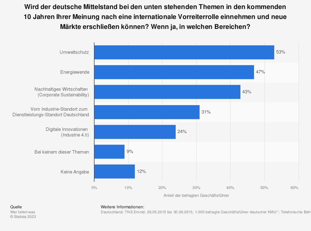 Statistik: Wird der deutsche Mittelstand bei den unten stehenden Themen in den kommenden 10 Jahren Ihrer Meinung nach eine internationale Vorreiterrolle einnehmen und neue Märkte erschließen können? Wenn ja, in welchen Bereichen? | Statista