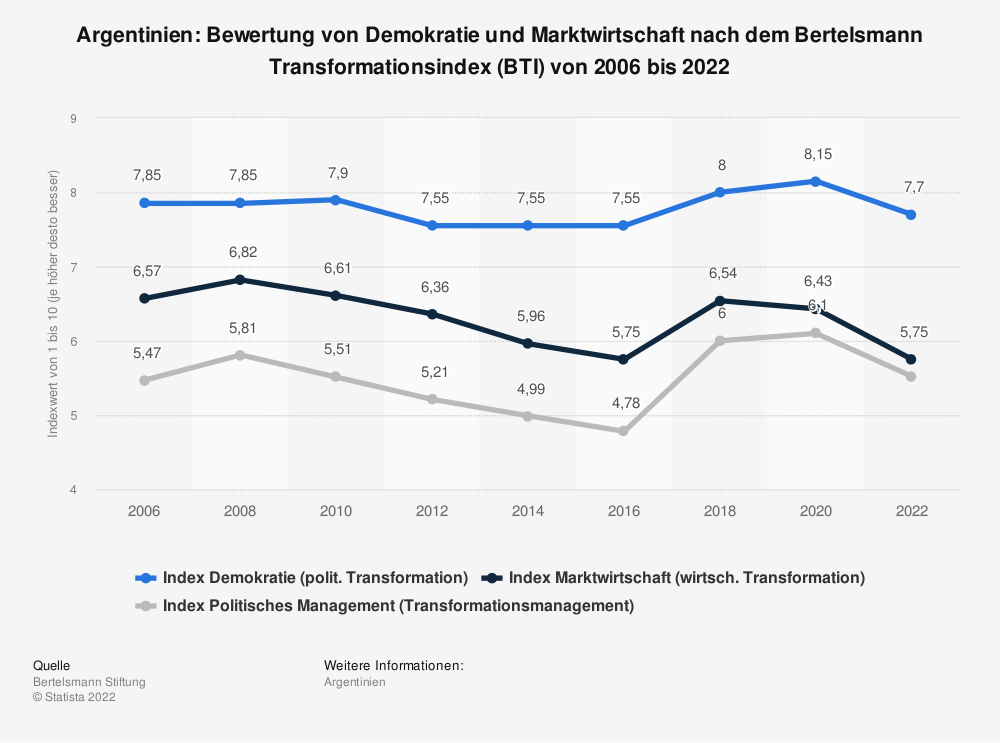 Statistik: Argentinien: Bewertung von Demokratie und Marktwirtschaft nach dem Bertelsmann Transformationsindex (BTI) von 2006 bis 2020 | Statista