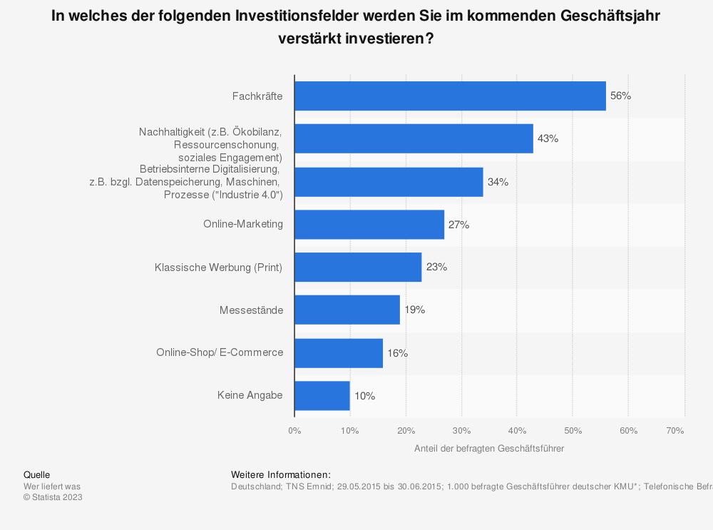 Statistik: In welches der folgenden Investitionsfelder werden Sie im kommenden Geschäftsjahr verstärkt investieren? | Statista