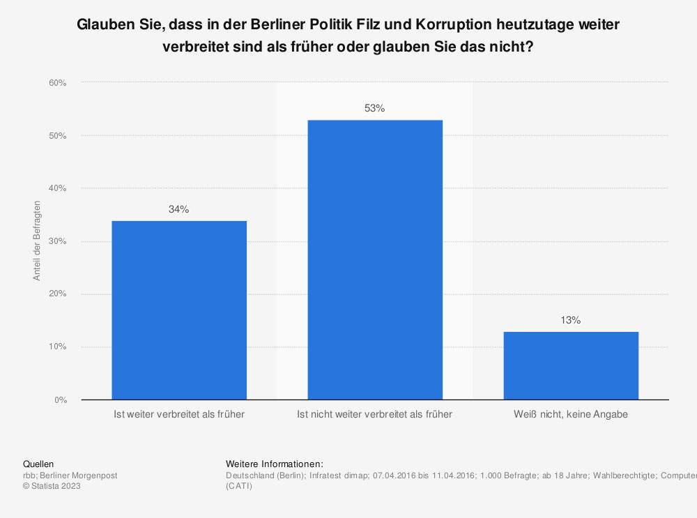 Statistik: Glauben Sie, dass in der Berliner Politik Filz und Korruption heutzutage weiter verbreitet sind als früher oder glauben Sie das nicht? | Statista