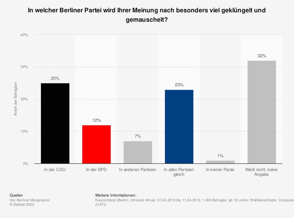 Statistik: In welcher Berliner Partei wird Ihrer Meinung nach besonders viel geklüngelt und gemauschelt? | Statista