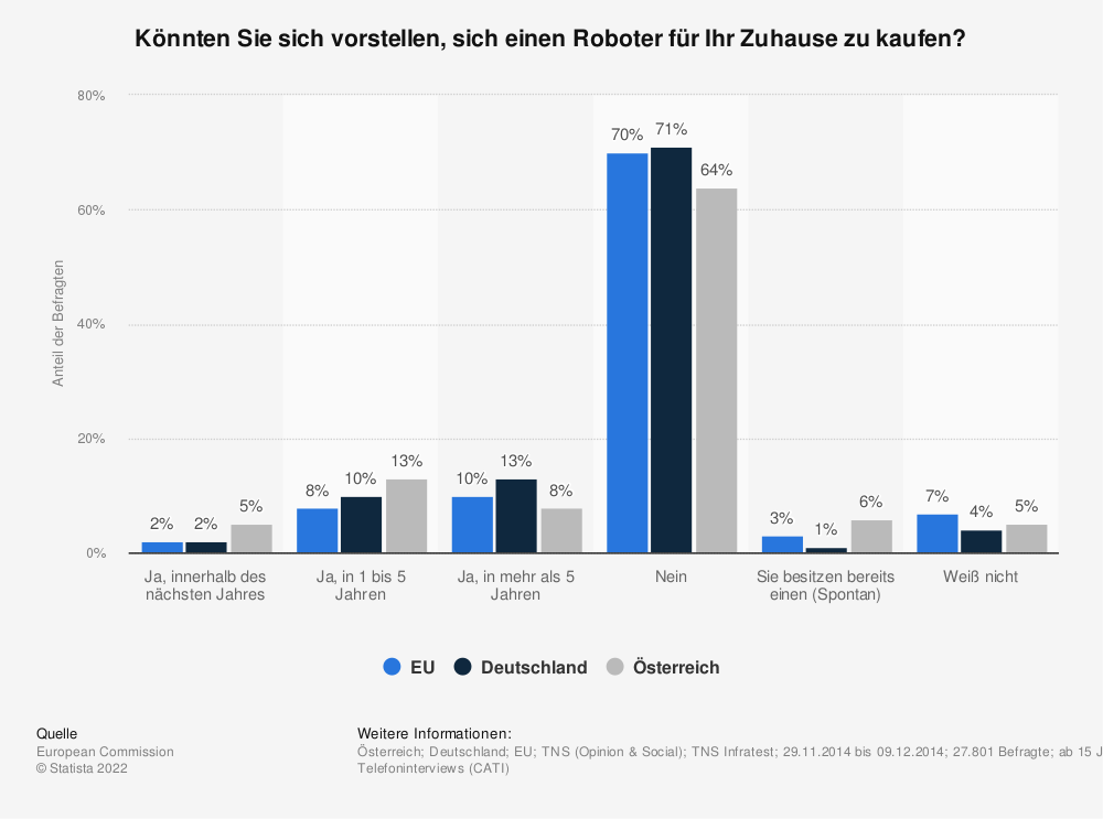 Statistik: Könnten Sie sich vorstellen, sich einen Roboter für Ihr Zuhause zu kaufen? | Statista