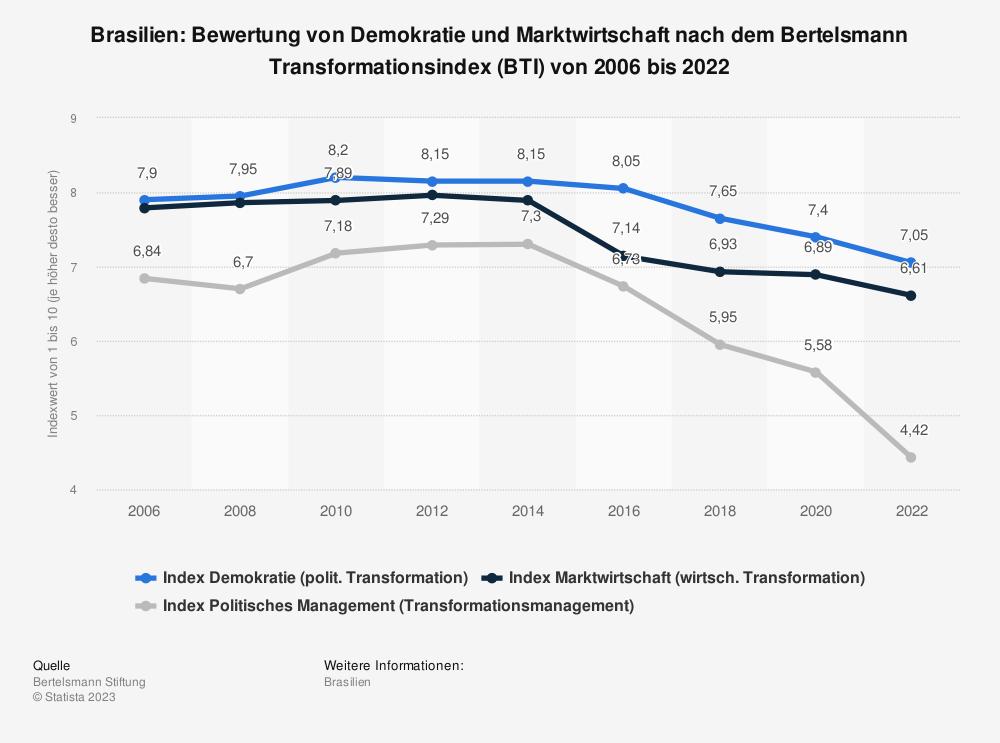 Statistik: Brasilien: Bewertung von Demokratie und Marktwirtschaft nach dem Bertelsmann Transformationsindex (BTI) von 2006 bis 2020 | Statista