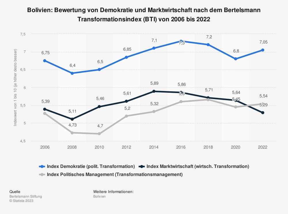 Statistik: Bolivien: Bewertung von Demokratie und Marktwirtschaft nach dem Bertelsmann Transformationsindex (BTI) von 2008 bis 2018   Statista