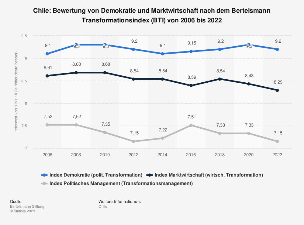 Statistik: Chile: Bewertung von Demokratie und Marktwirtschaft nach dem Bertelsmann Transformationsindex (BTI) von 2008 bis 2018 | Statista