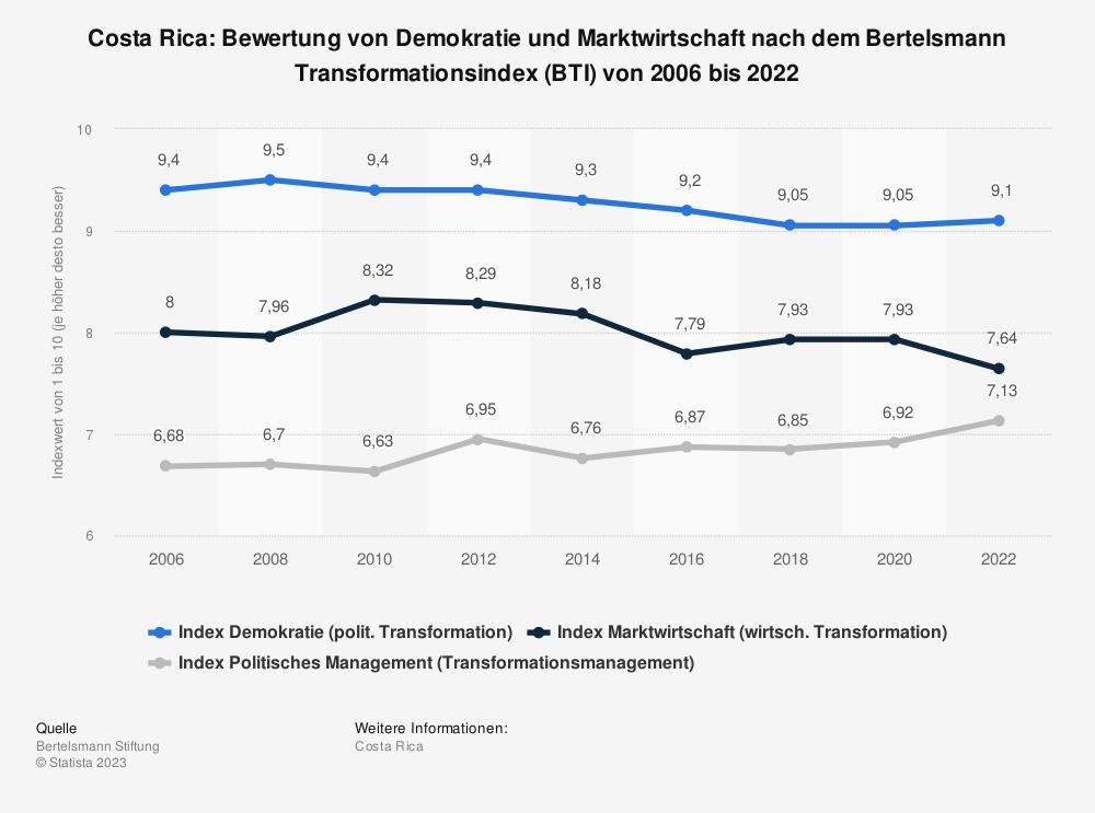 Statistik: Costa Rica: Bewertung von Demokratie und Marktwirtschaft nach dem Bertelsmann Transformationsindex (BTI) von 2006 bis 2020 | Statista