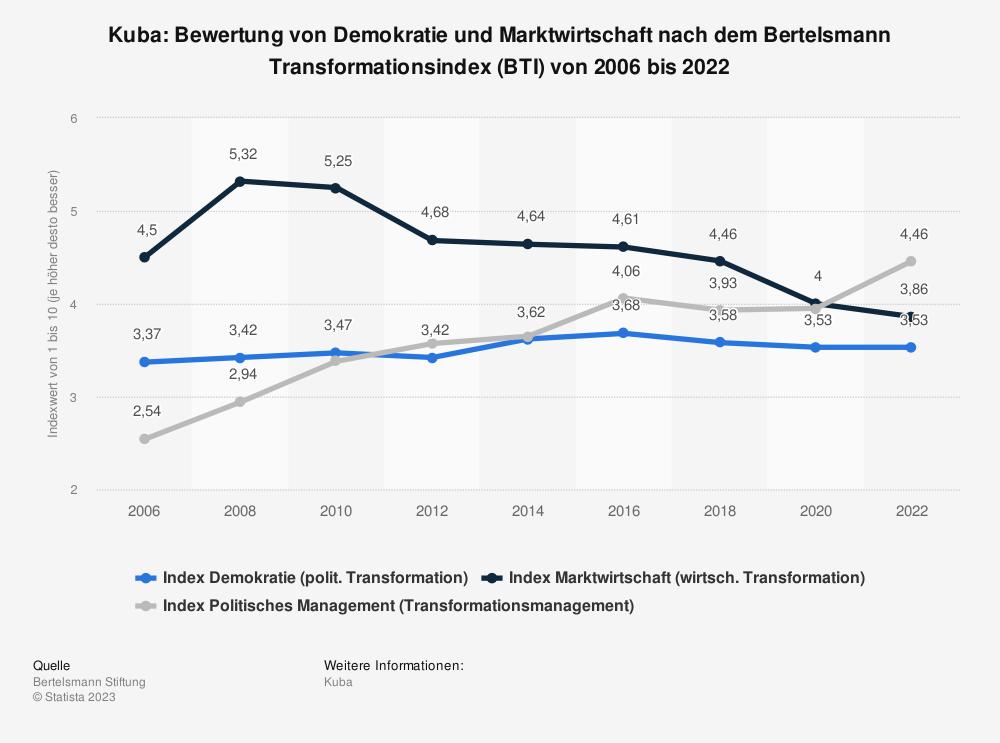 Statistik: Kuba: Bewertung von Demokratie und Marktwirtschaft nach dem Bertelsmann Transformationsindex (BTI) von 2008 bis 2018 | Statista