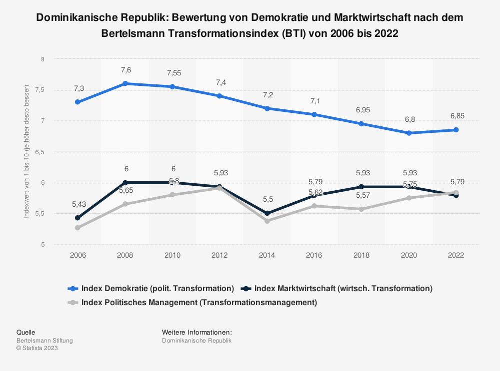 Statistik: Dominikanische Republik: Bewertung von Demokratie und Marktwirtschaft nach dem Bertelsmann Transformationsindex (BTI) von 2008 bis 2018 | Statista