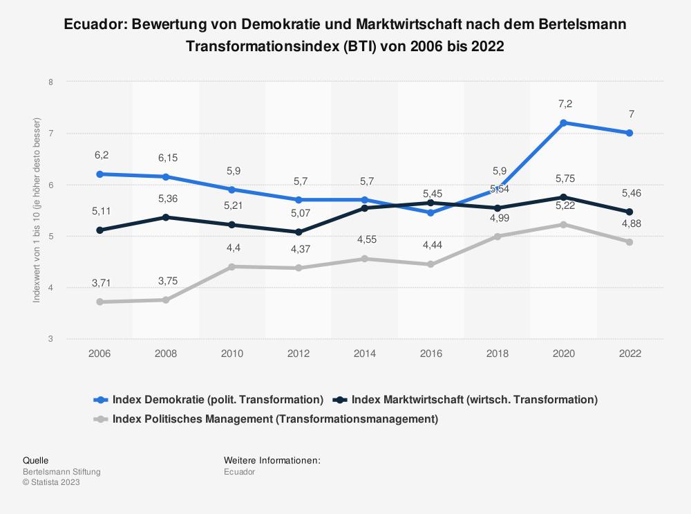 Statistik: Ecuador: Bewertung von Demokratie und Marktwirtschaft nach dem Bertelsmann Transformationsindex (BTI) von 2006 bis 2020 | Statista