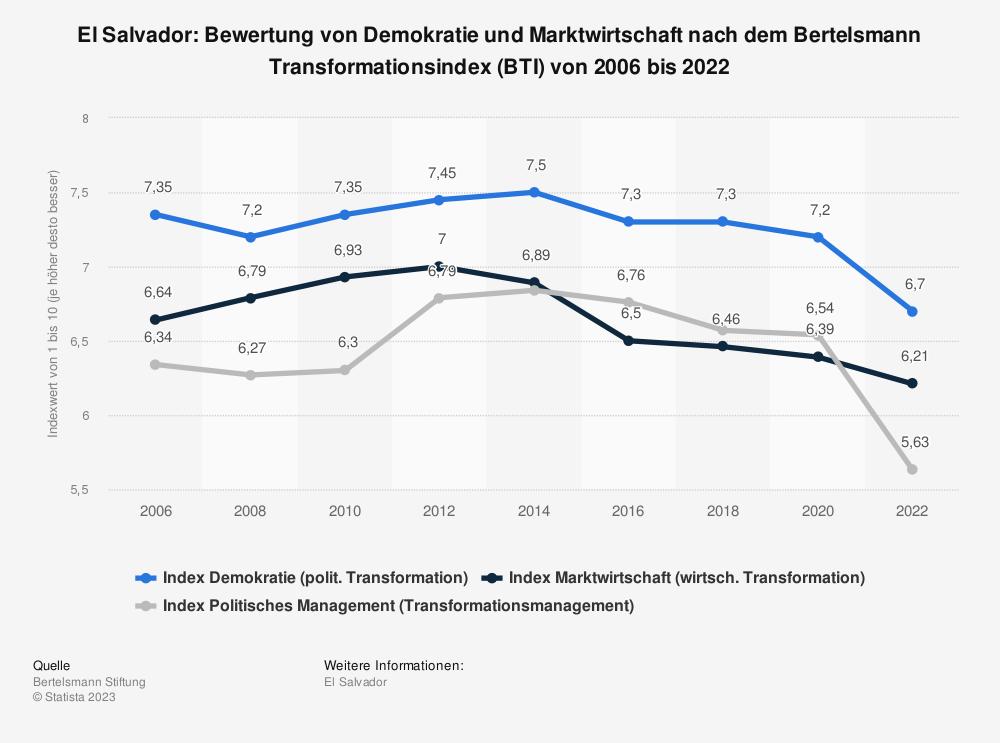 Statistik: El Salvador: Bewertung von Demokratie und Marktwirtschaft nach dem Bertelsmann Transformationsindex (BTI) von 2008 bis 2018 | Statista