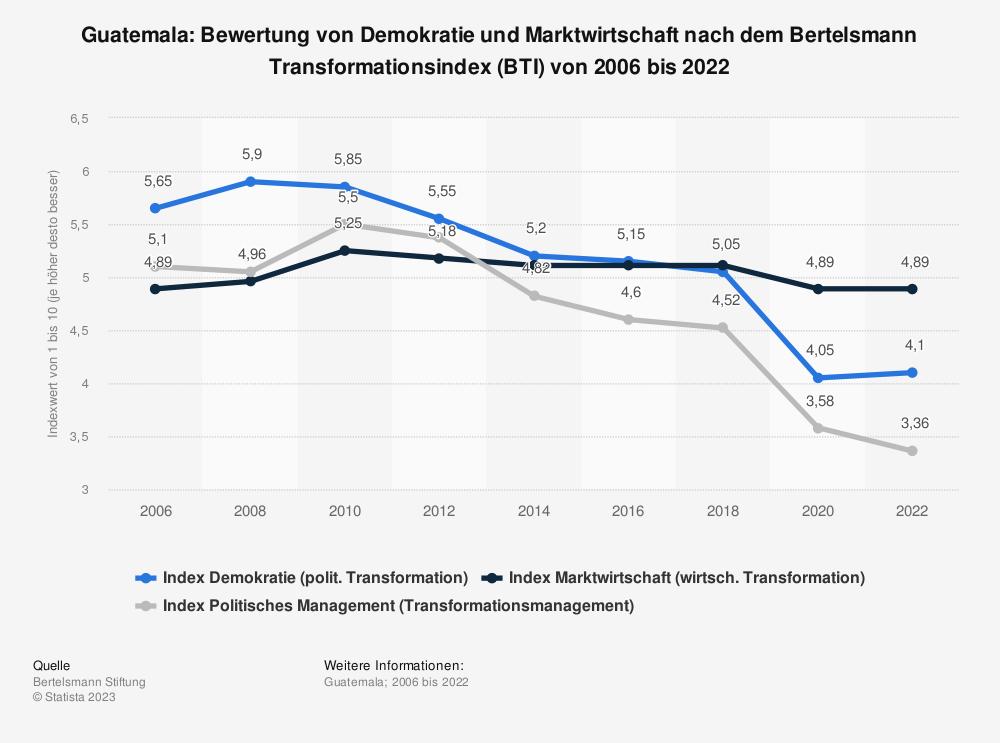 Statistik: Guatemala: Bewertung von Demokratie und Marktwirtschaft nach dem Bertelsmann Transformationsindex (BTI) von 2008 bis 2018 | Statista
