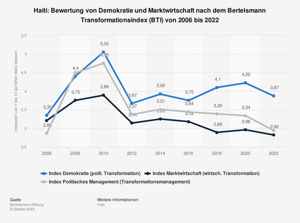 Statistik: Haiti: Bewertung von Demokratie und Marktwirtschaft nach dem Bertelsmann Transformationsindex (BTI) von 2008 bis 2018 | Statista
