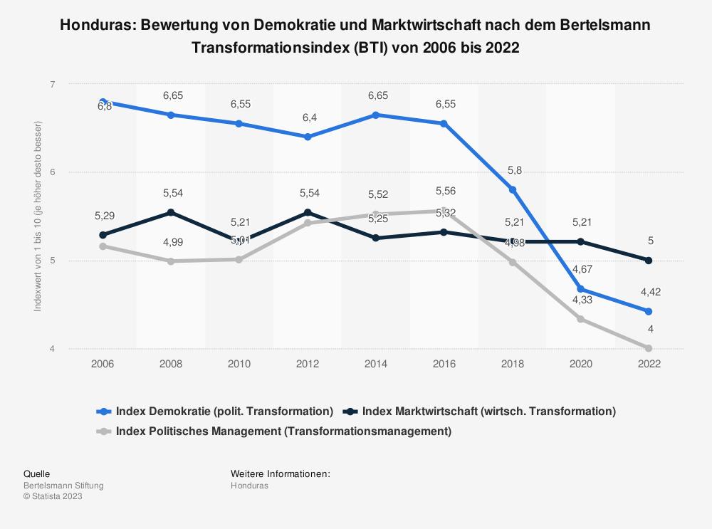Statistik: Honduras: Bewertung von Demokratie und Marktwirtschaft nach dem Bertelsmann Transformationsindex (BTI) von 2008 bis 2018 | Statista