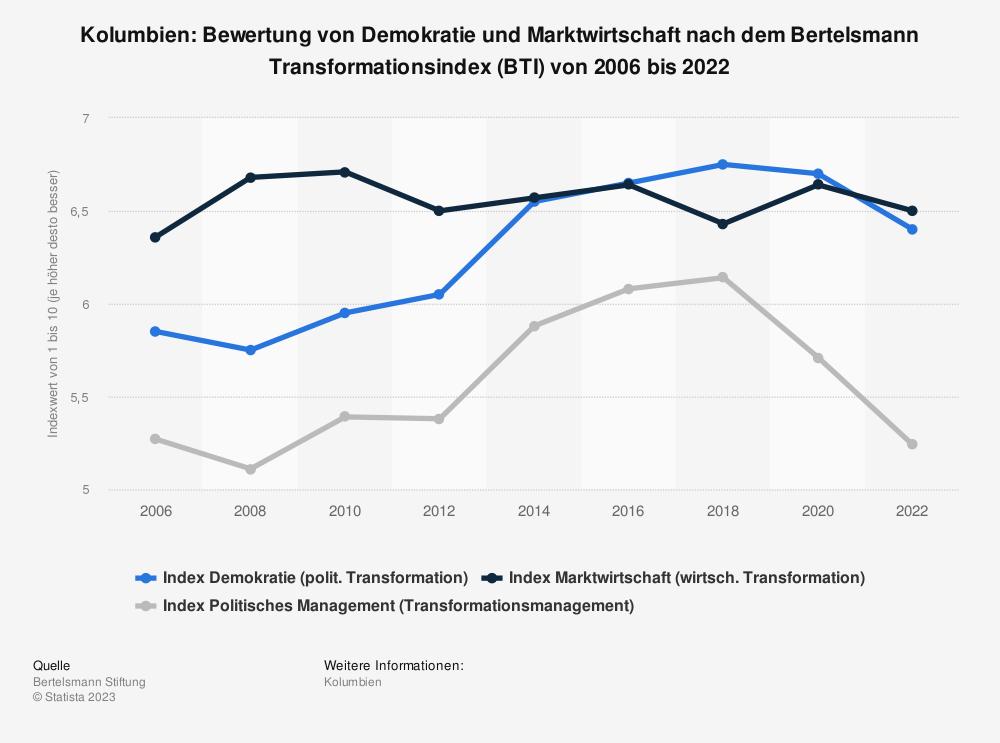 Statistik: Kolumbien: Bewertung von Demokratie und Marktwirtschaft nach dem Bertelsmann Transformationsindex (BTI) von 2008 bis 2018 | Statista