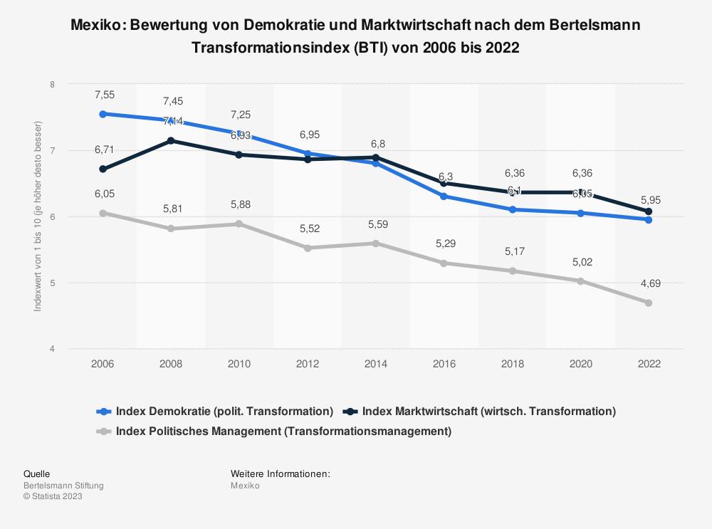 Statistik: Mexiko: Bewertung von Demokratie und Marktwirtschaft nach dem Bertelsmann Transformationsindex (BTI) von 2008 bis 2018 | Statista