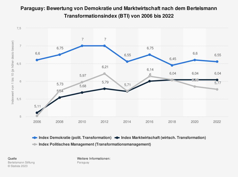 Statistik: Paraguay: Bewertung von Demokratie und Marktwirtschaft nach dem Bertelsmann Transformationsindex (BTI) von 2008 bis 2018 | Statista