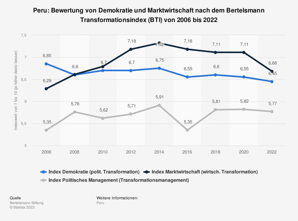 Statistik: Peru: Bewertung von Demokratie und Marktwirtschaft nach dem Bertelsmann Transformationsindex (BTI) von 2008 bis 2018 | Statista