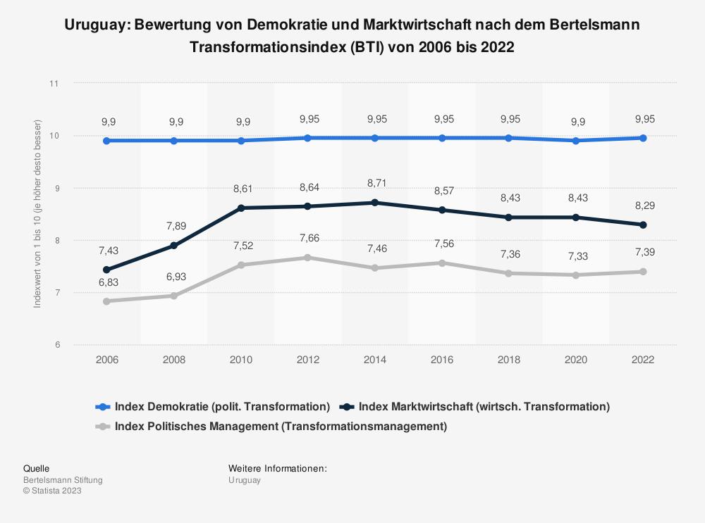 Statistik: Uruguay: Bewertung von Demokratie und Marktwirtschaft nach dem Bertelsmann Transformationsindex (BTI) von 2008 bis 2018 | Statista