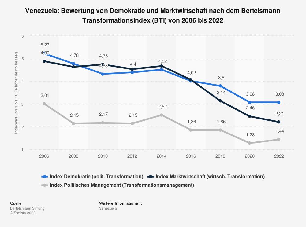 Statistik: Venezuela: Bewertung von Demokratie und Marktwirtschaft nach dem Bertelsmann Transformationsindex (BTI) von 2008 bis 2018 | Statista