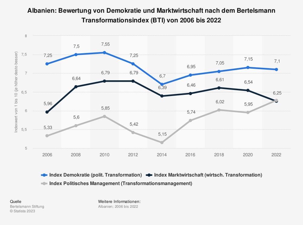 Statistik: Albanien: Bewertung von Demokratie und Marktwirtschaft nach dem Bertelsmann Transformationsindex (BTI) von 2006 bis 2020 | Statista