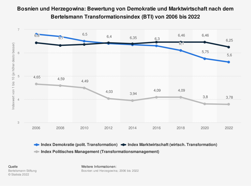 Statistik: Bosnien und Herzegowina: Bewertung von Demokratie und Marktwirtschaft nach dem Bertelsmann Transformationsindex (BTI) von 2006 bis 2020 | Statista
