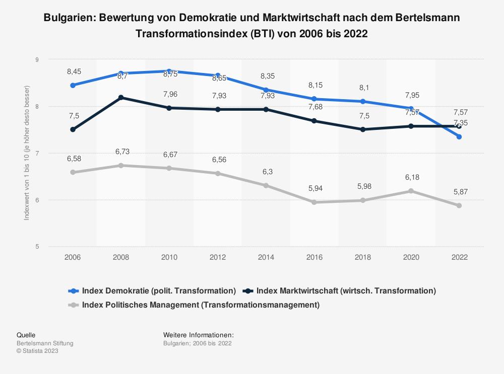Statistik: Bulgarien: Bewertung von Demokratie und Marktwirtschaft nach dem Bertelsmann Transformationsindex (BTI) von 2008 bis 2018 | Statista